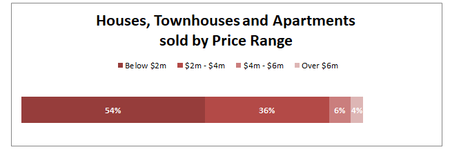 By Price Range 2019