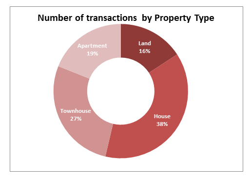 By Property Type 2019